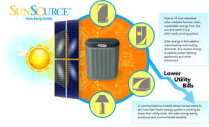 Lennox SunSource Description